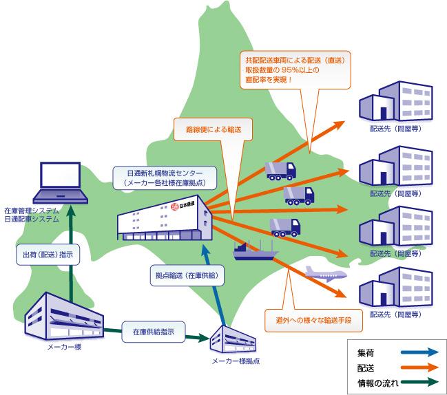 北海道地区の食品共同配送のフロー 北海道地区の食品共同配送のスケジュール(モデルケース) 食品共